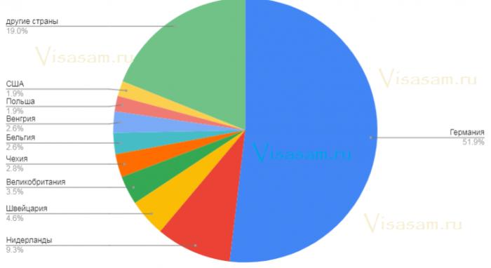 Статистика по туризму в Австрии