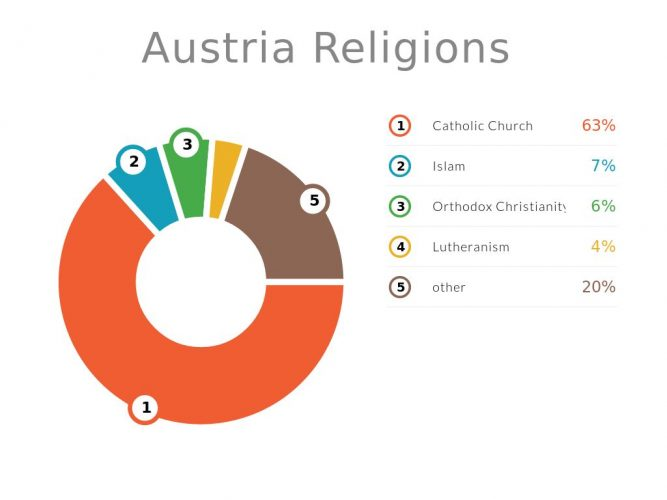 Религия Австрии