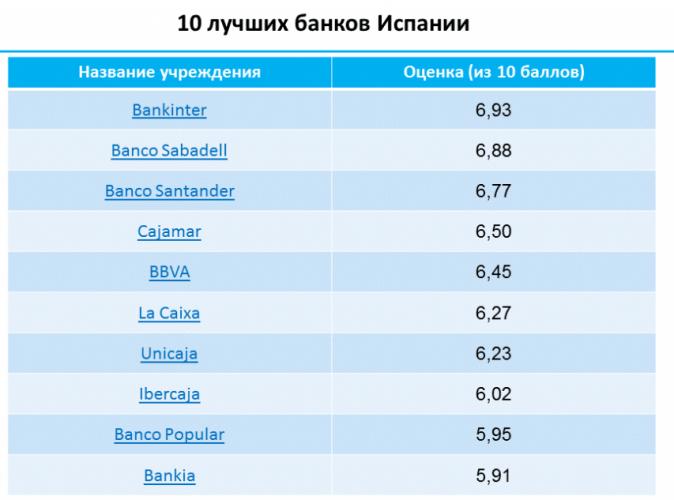 Лучшие испанские банки