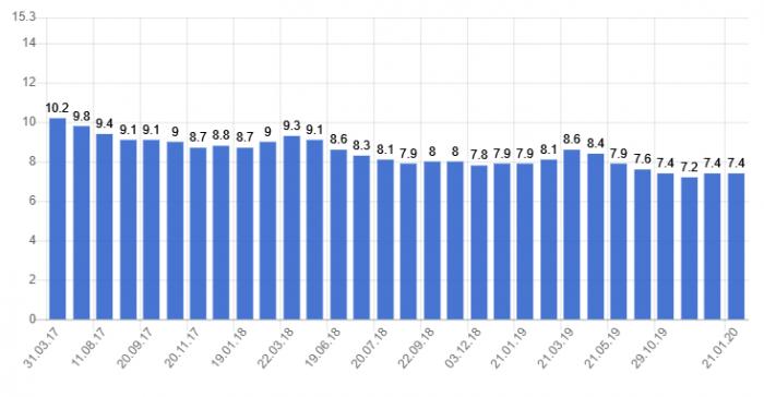 Безработица в Словении
