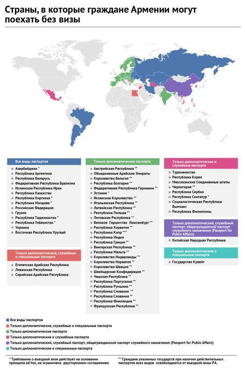 Безвизовые страны для армян