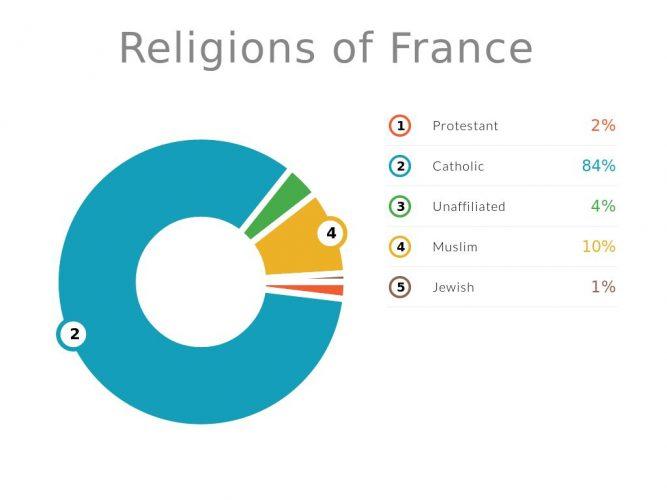 Религия Франции