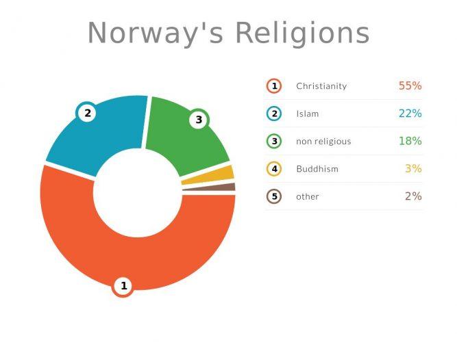 Религии в Норвегии