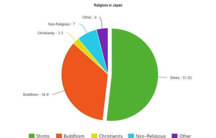Религии в Японии