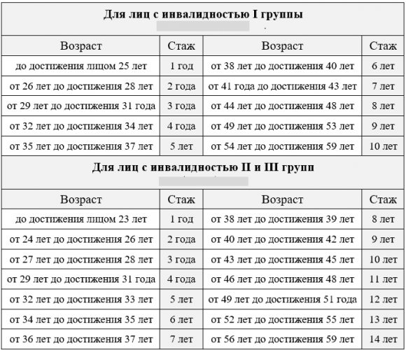 Стаж для пенсии по инвалидности на Украине