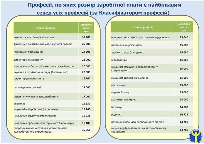 Рейтинг высокооплачиваемых профессий в Киеве