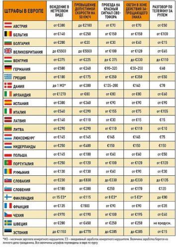 Штрафы в Европе