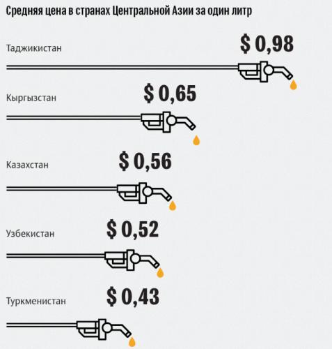 Бензин в Центральной Азии