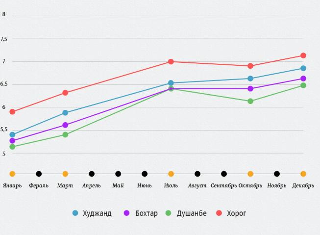 Цены на бензин в городах Таджикистана