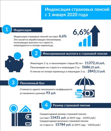 Индексация пенсий в России