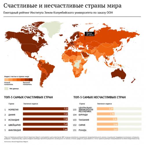 Рейтинг счастливых и несчастных стран мира по данным Колумбийского Университета