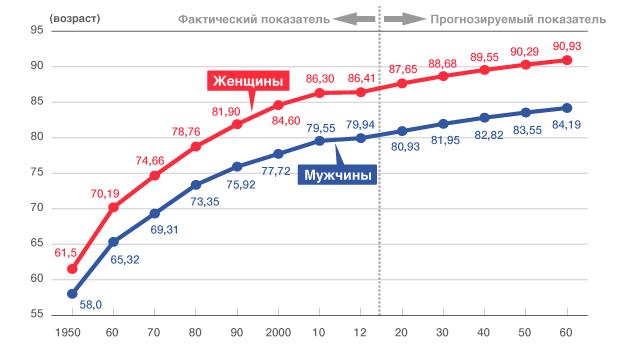 Изменение продолжительности жизни в Японии