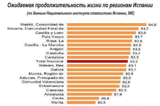 Продолжительность жизни в Испании