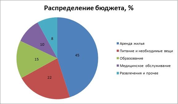 Бюджет %