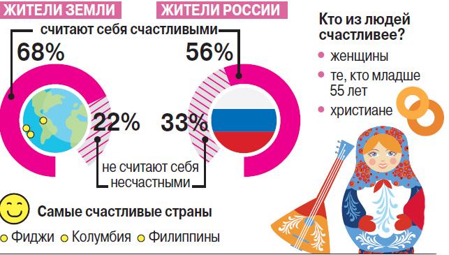 Считающие себя счастливыми людьми в России