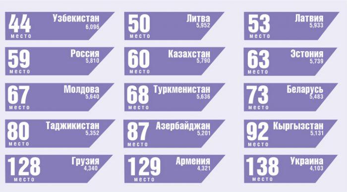 Страны бывшего СССР во всемирном рейтинге счастья