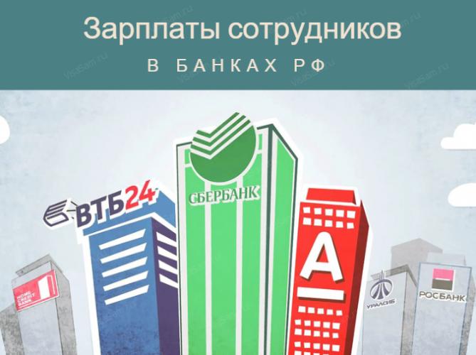 Зарплаты в банках РФ