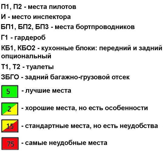 Расшифровка обозначений на схеме самолета