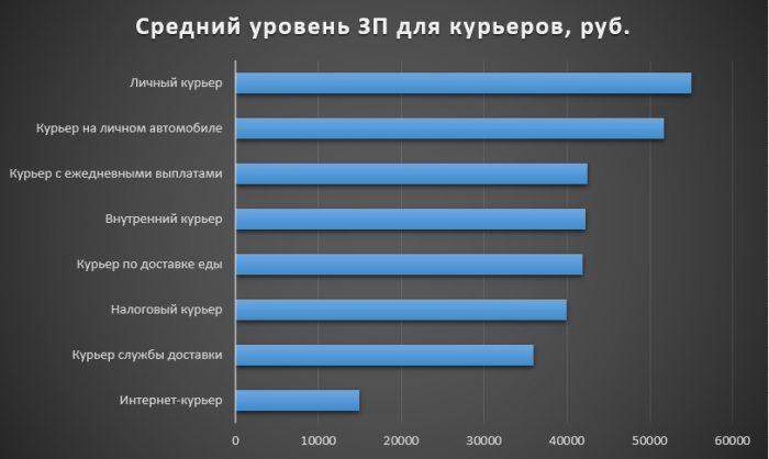 таблица среднего уровня зарплат для курьеров