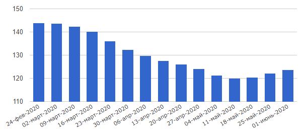 График изменения цены бензина