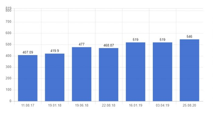 Минимальная заработная плата в Чехии
