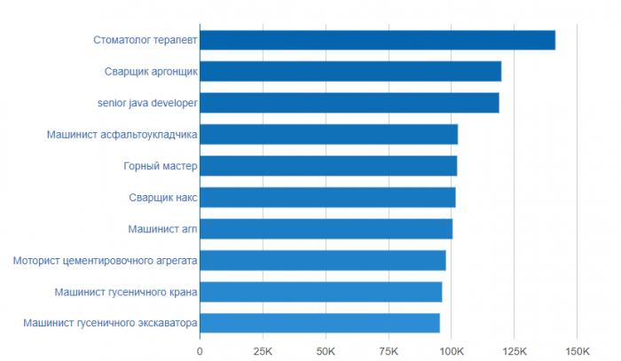 Высокооплачиваемые профессии в Томске