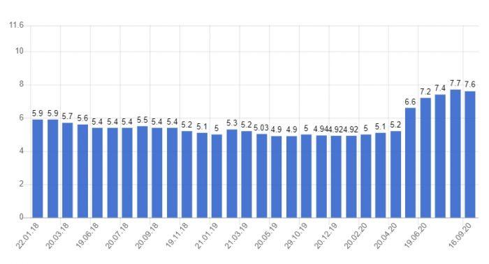 уровень безработицы в Словакии