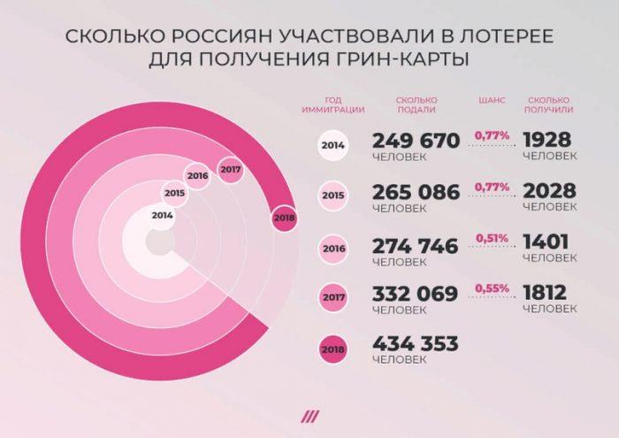статистика граждан России, участвующих и получивших Green Card США