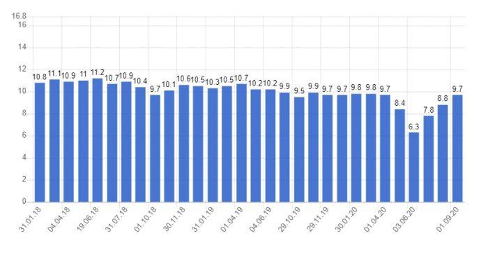 Уровень безработицы в Италии