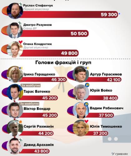Депутаты Украины
