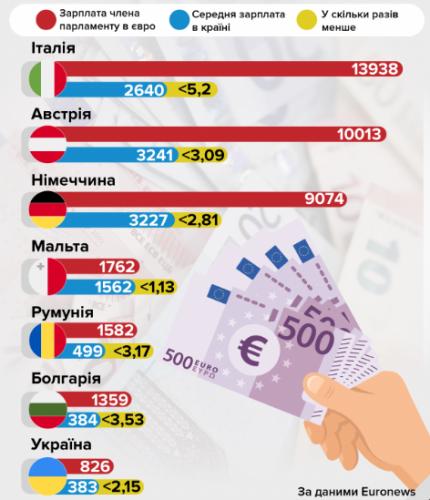 Доходы депутатов по странам мира