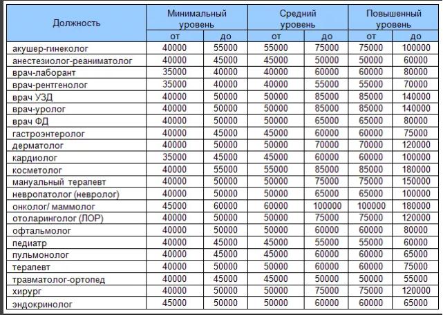 Зарплаты врачей коммерческих клиник