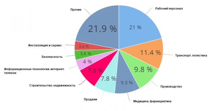 Популярные отрасли в Пскове