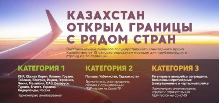Страны, с которыми Казахстан открыл границы