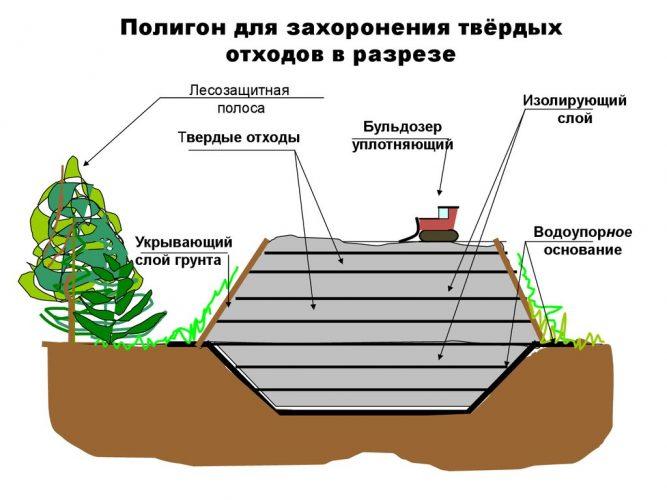 Полигон ТБО в разрезе
