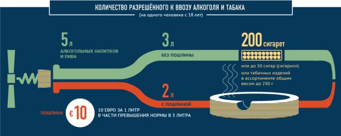 Ввоз табака и алкоголя в Беларусь