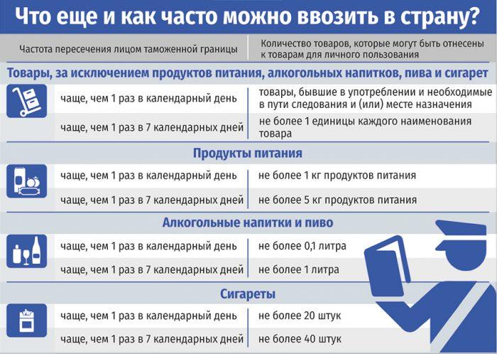 Что можно ввозить в Беларусь