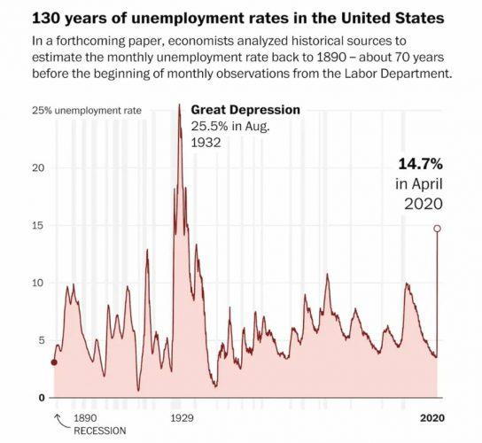 Структура занятости населения США
