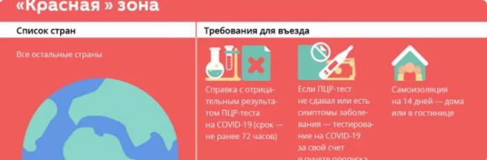 красный список стран для Узбекистана