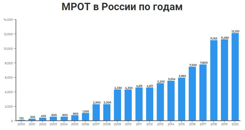 МРОТ в России по годам