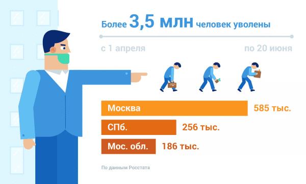 Количество уволенных в Москве и СПб.