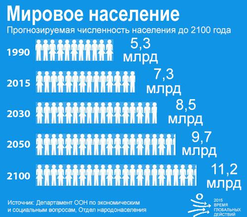 Численность населения в 2100 году