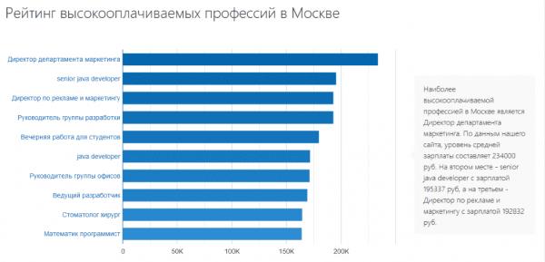 Высокооплачиваемые профессии в Москве