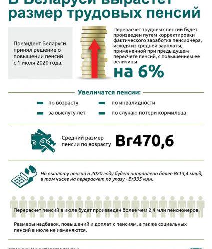 Военная пенсия в Беларуси : размер и возраст выхода
