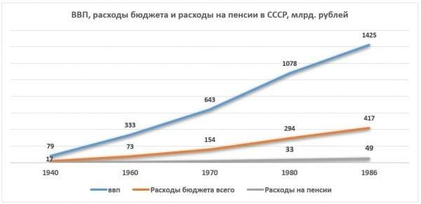 Расходы на пенсию в СССР