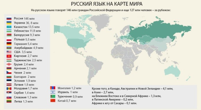 Русский язык на карте мира