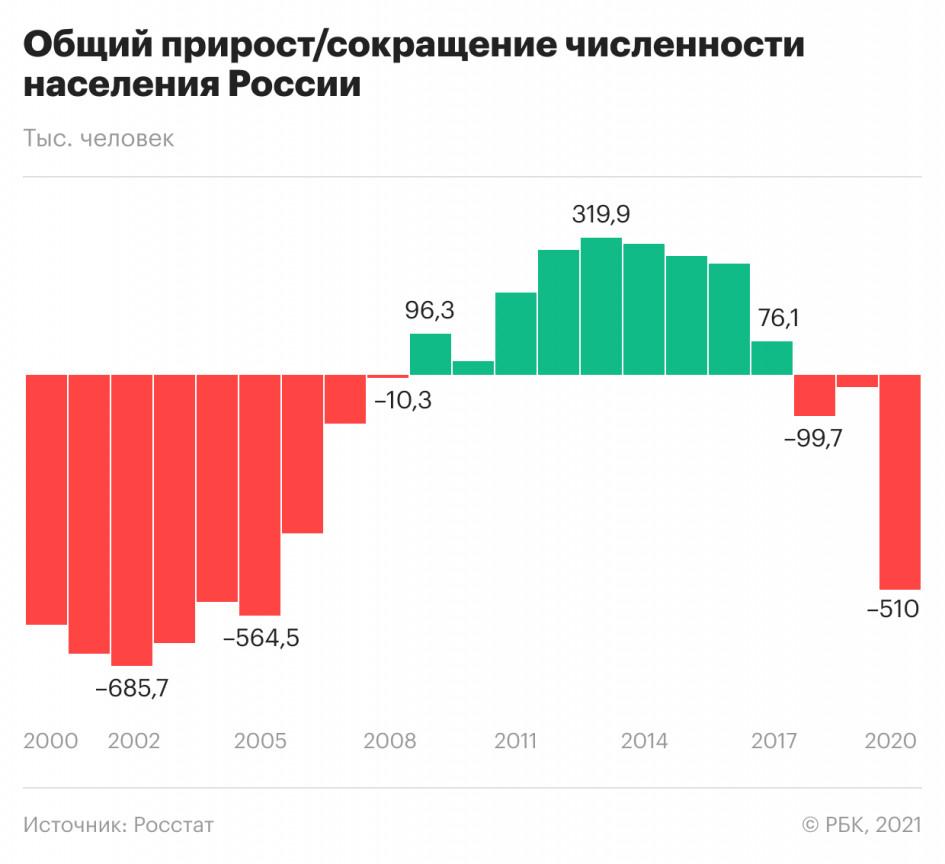 убыль населения в России