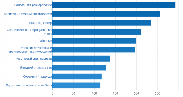 Рейтинг востребованных профессий в Чите