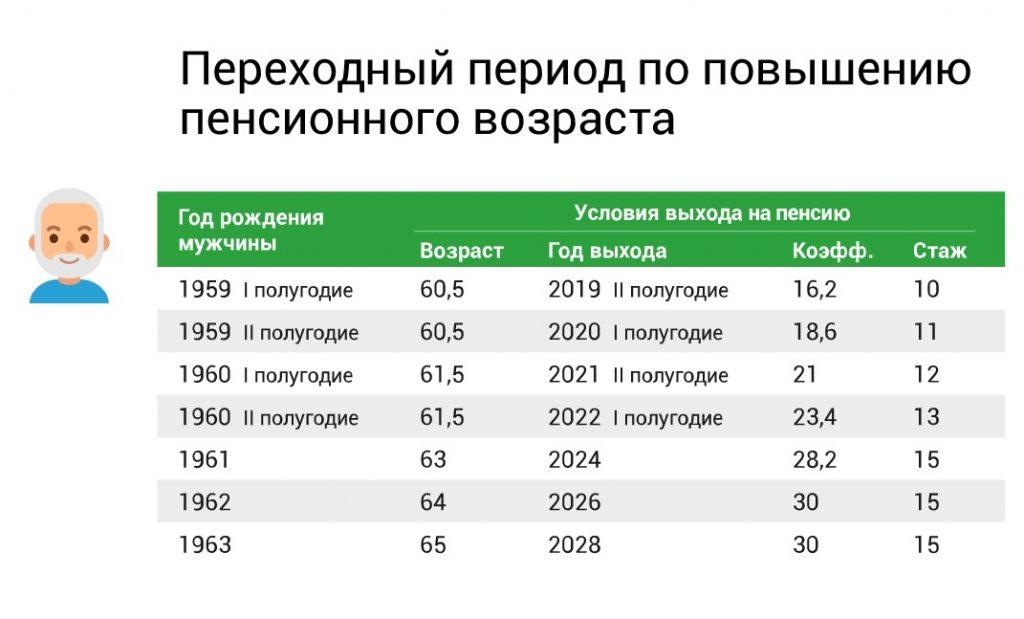 Увольнение в предпенсионном возрасте в украине газфонд личный кабинет войти в личный кабинет негосударственный пенсионный фонд