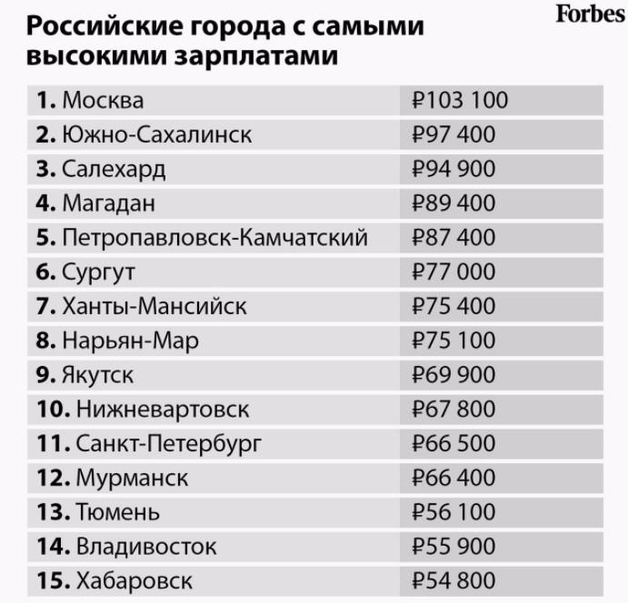 Высокие зарплаты в России